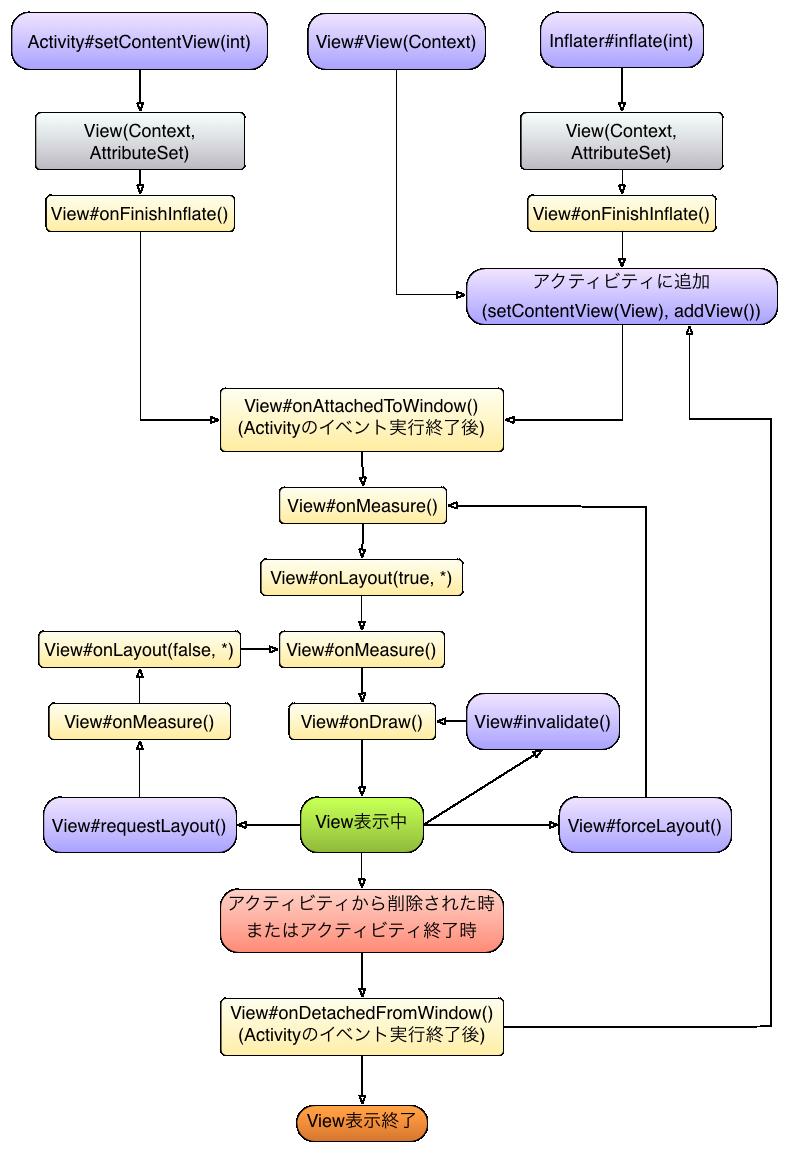 Android入門 アプリ開発の基本、ビューのライフサイクル(図解)